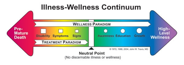 Photo of two rainbow colored arrows on one line going opposite directions with overlay text on wellness