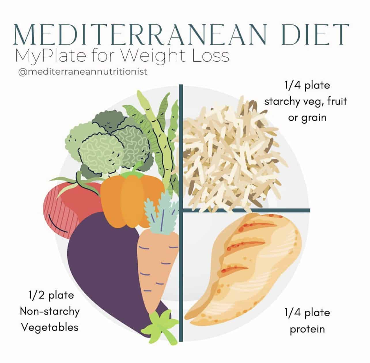 Photo of a plate and veggies, fruit, grains and protein in portions on it